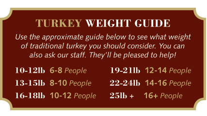 Turkey-Weight-Guide